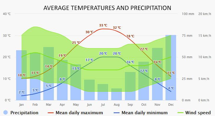 Ouranoupoli időjárása