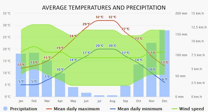 Paleokastritsa időjárása