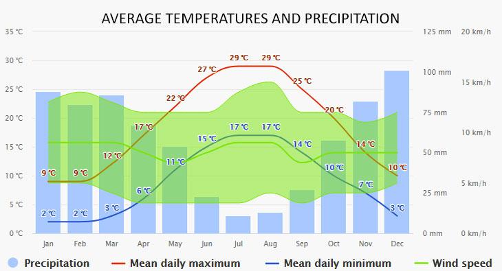 Peloponnese időjárása
