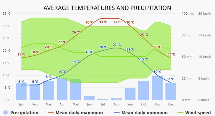 Alicante időjárása