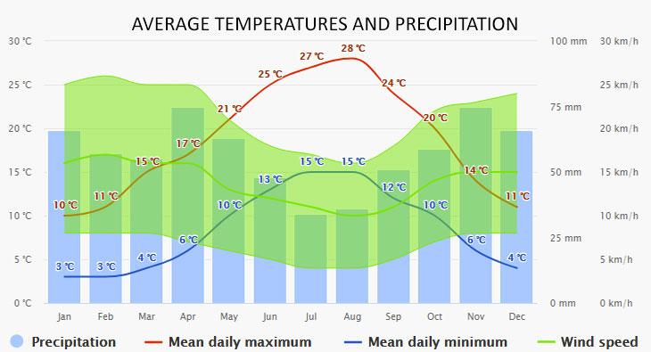 Cahors időjárása