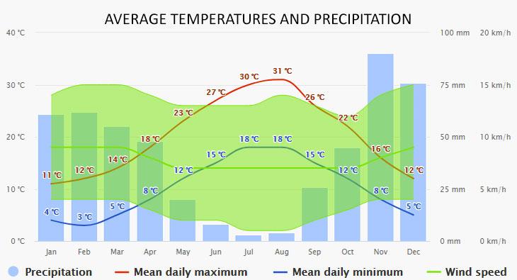 Capri időjárása