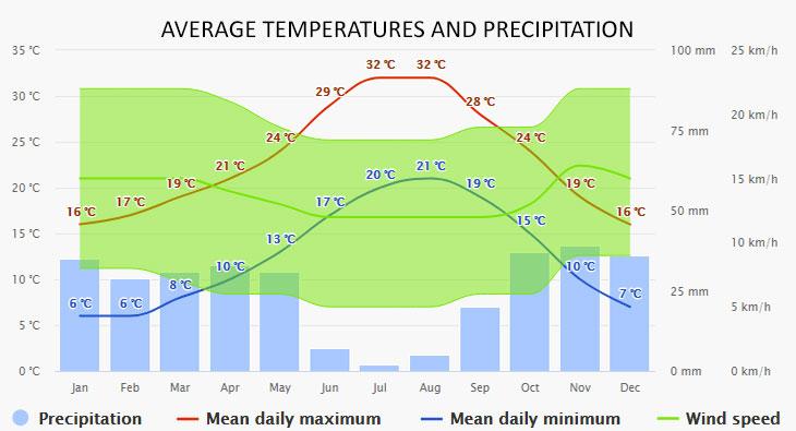 Formentera időjárása