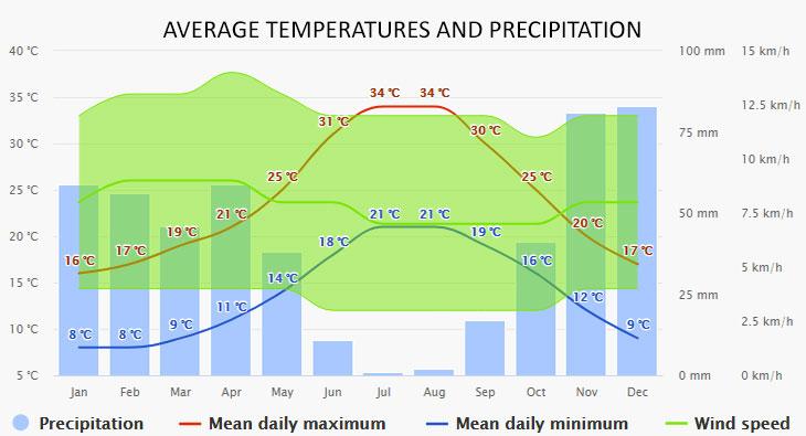 Fuengirola időjárása