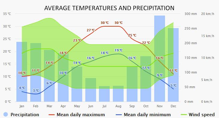 Herceg Novi időjárása