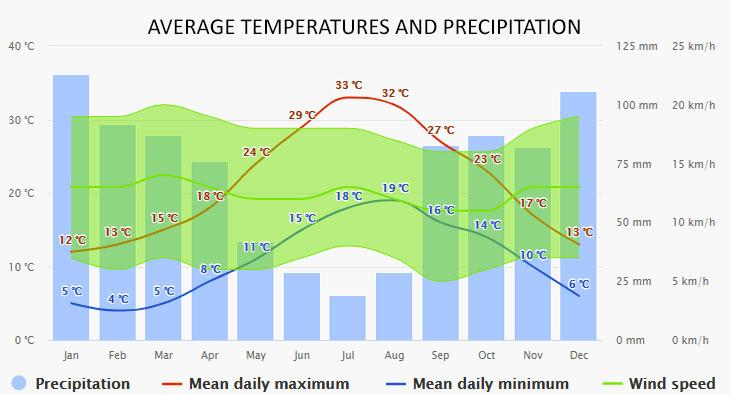 Monterosso időjárása