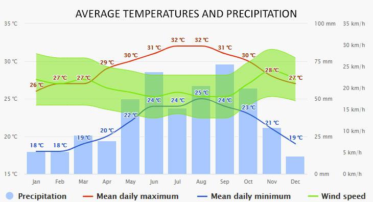 Nassau időjárása