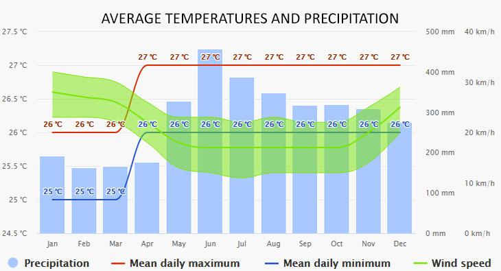 Palau időjárása