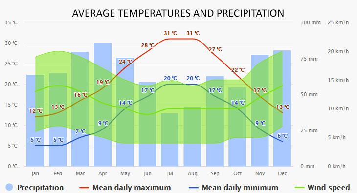 Pescara időjárása