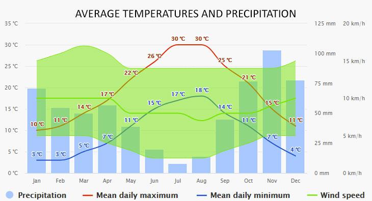 Pisa időjárása