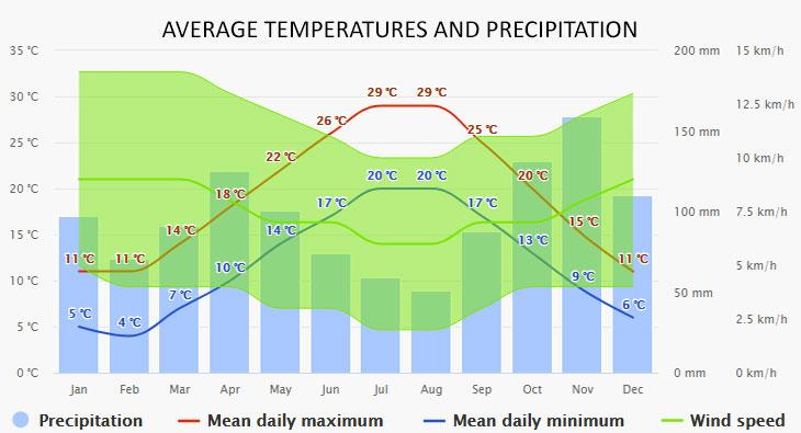 Portovenere időjárása