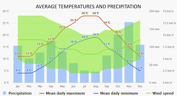 Rapallo időjárása
