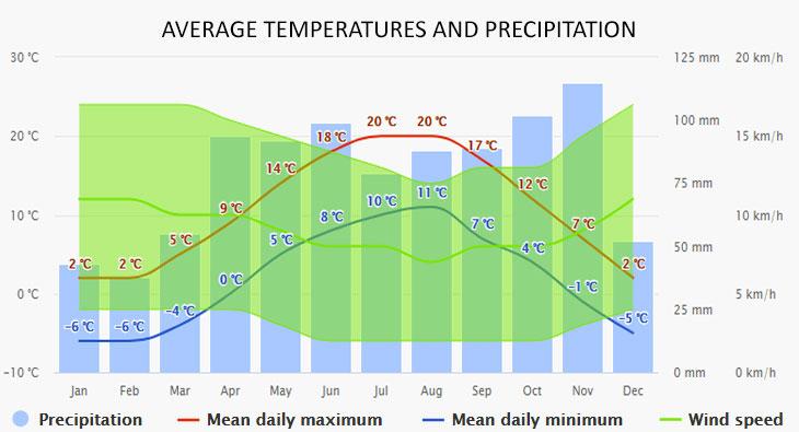 Riva a del Garda időjárása