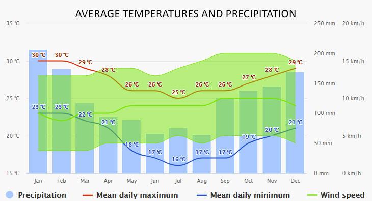 Saco da Ribeira időjárása