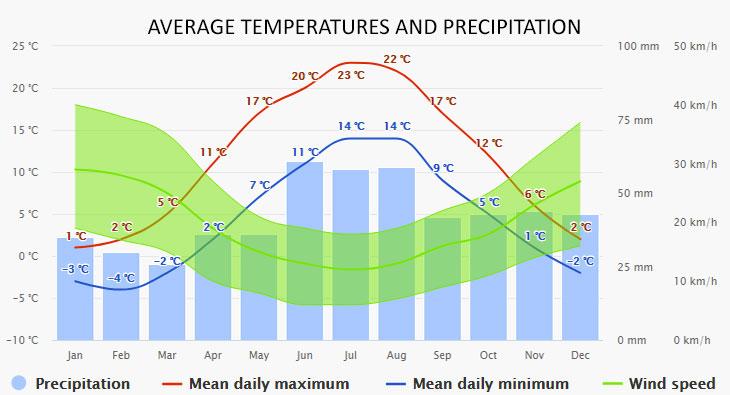 Söderköping időjárása