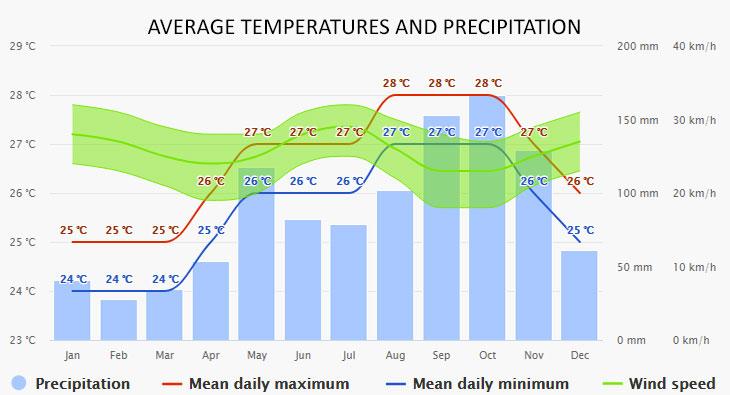 St Maarten időjárása