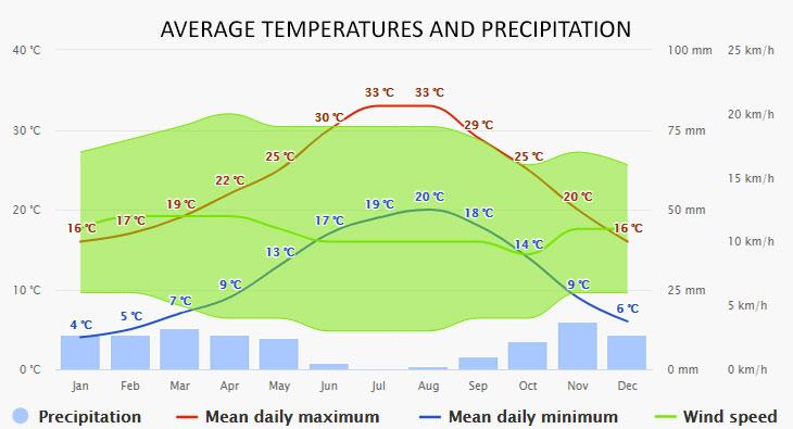 Torrevieja időjárása