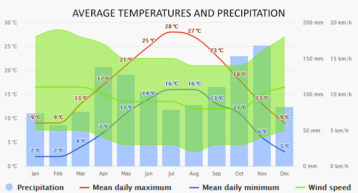 Tremezzo időjárása