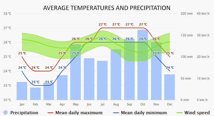 Virgin Gorda időjárása