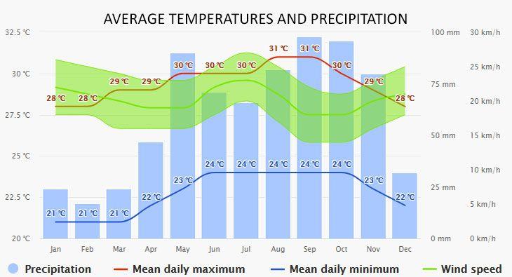 Vieques  időjárása